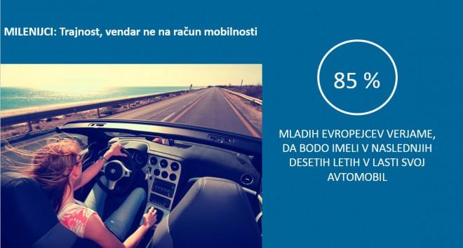 Infografika_Milenijci_Trajnost, vendar ne na račun mobilnosti.